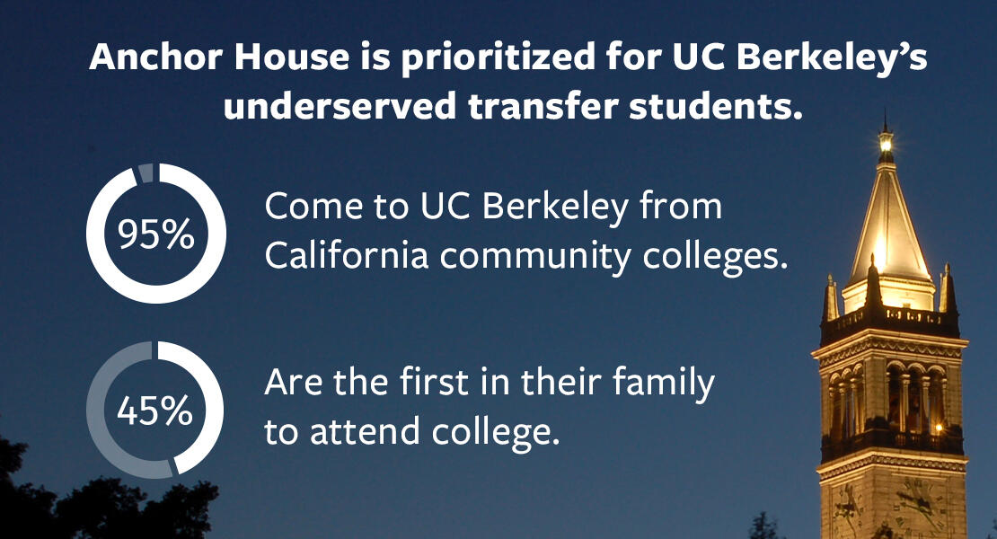 Anchor House is prioritized for UC Berkeley's underserved transfer students.